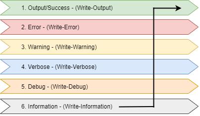 PowerShell, Write-Host, przekierowanie