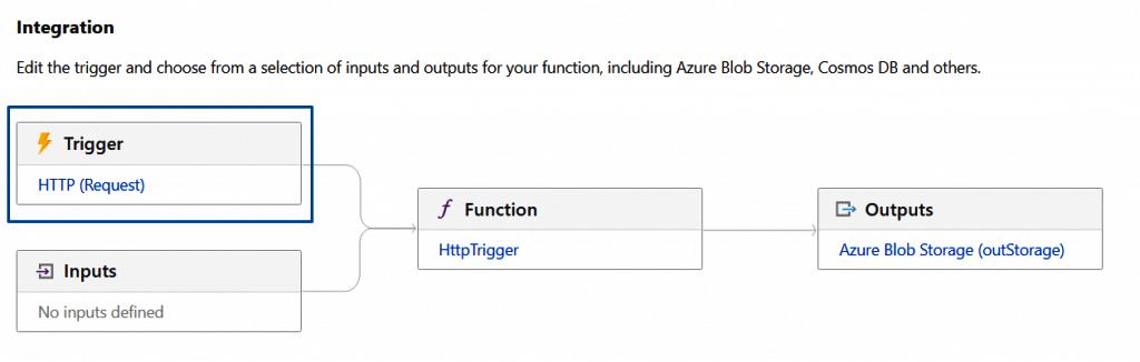 co to wyzwalacze w Function App